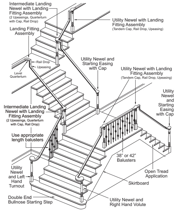 Over-the-Post Stairway Anatomy