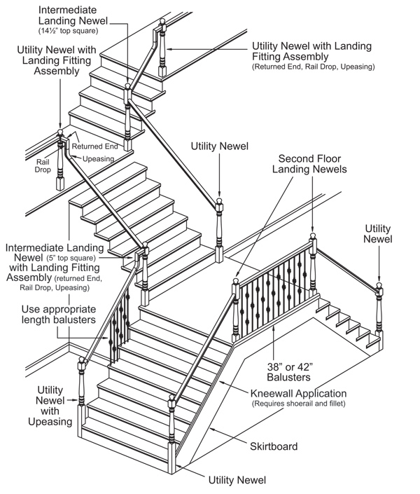 Post-to-Post Stairway Anatomy Diagram